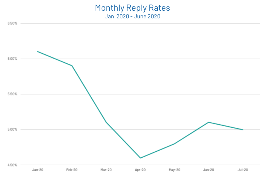 Reply Rates Sales Email Spam COVID