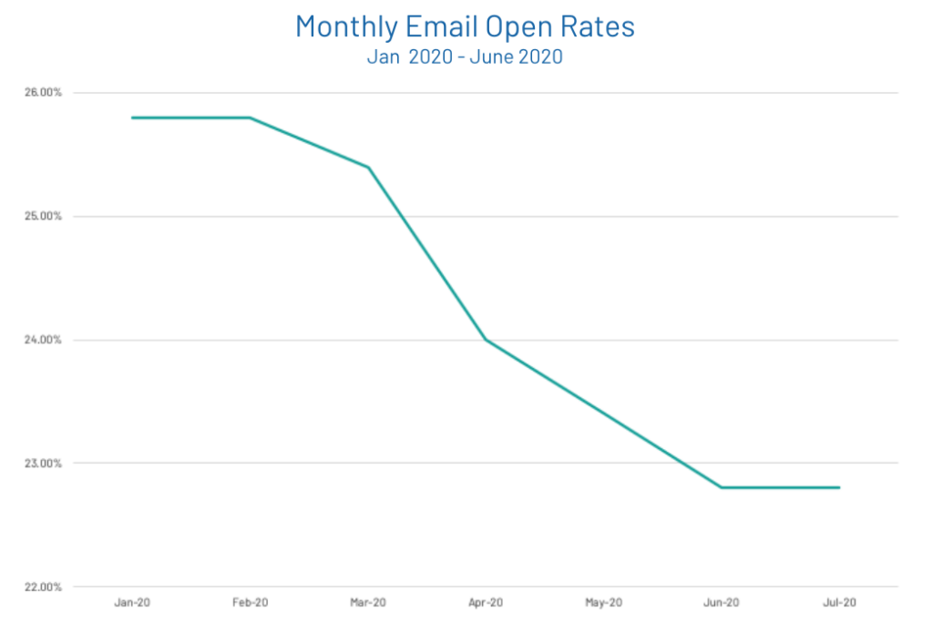 Open Rates Sales Emails COVID